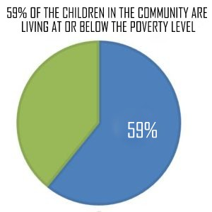 poverty level in community